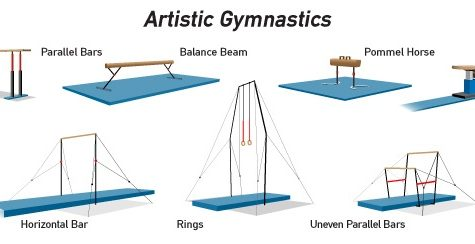 Gymnastics: Events in Gymnastics
