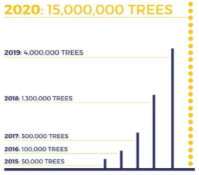 One Tree Planted's statistics through the past 5 years.